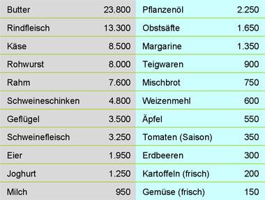 Bio, Regio oder Saison? – tier-im-fokus.ch